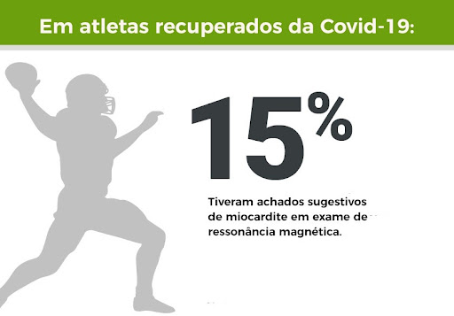 relação entre miocardite e Covid-19